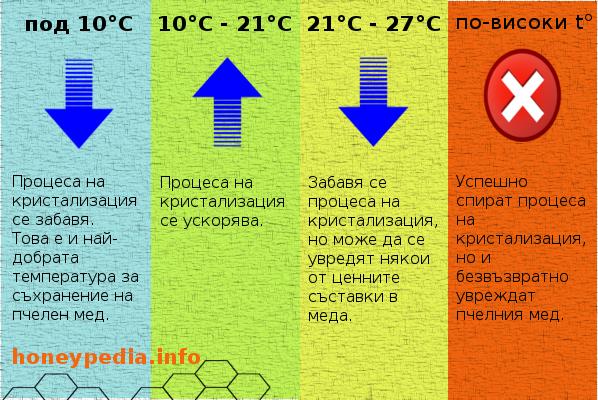 kristalizacia_na_med_infografika